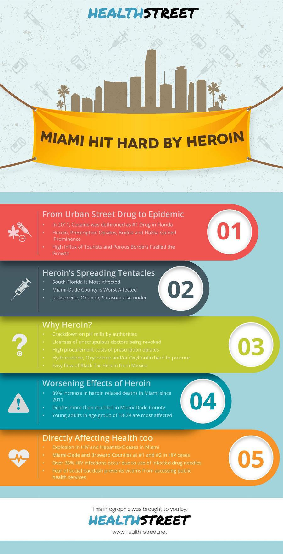Miami Hit Hard By Heroin - infographic